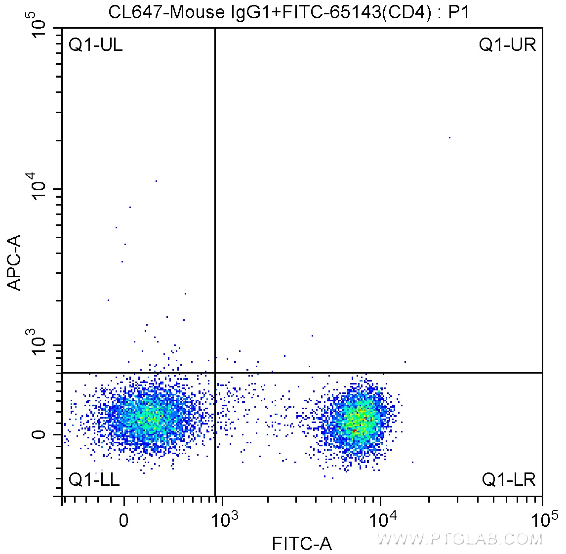FC experiment of human peripheral blood lymphocytes using CL647-65115