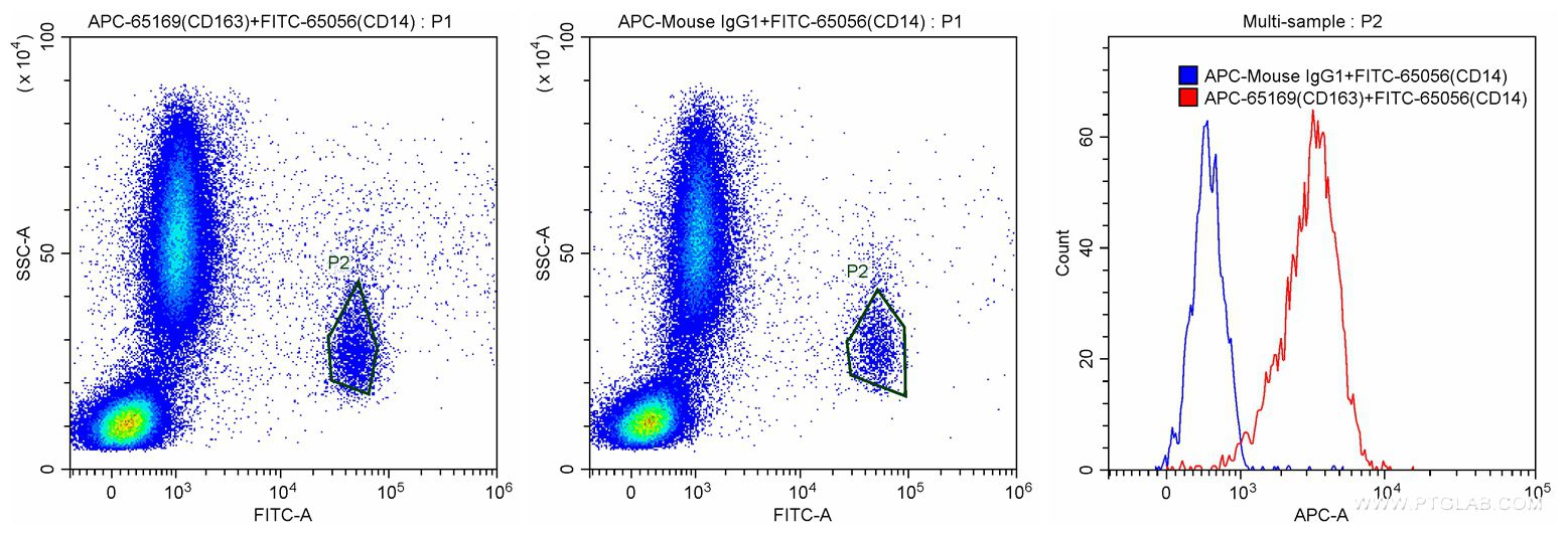 FC experiment of human peripheral blood monocytes using APC-65169