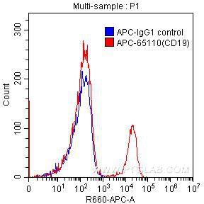 FC experiment of human peripheral blood lymphocytes using APC-65110