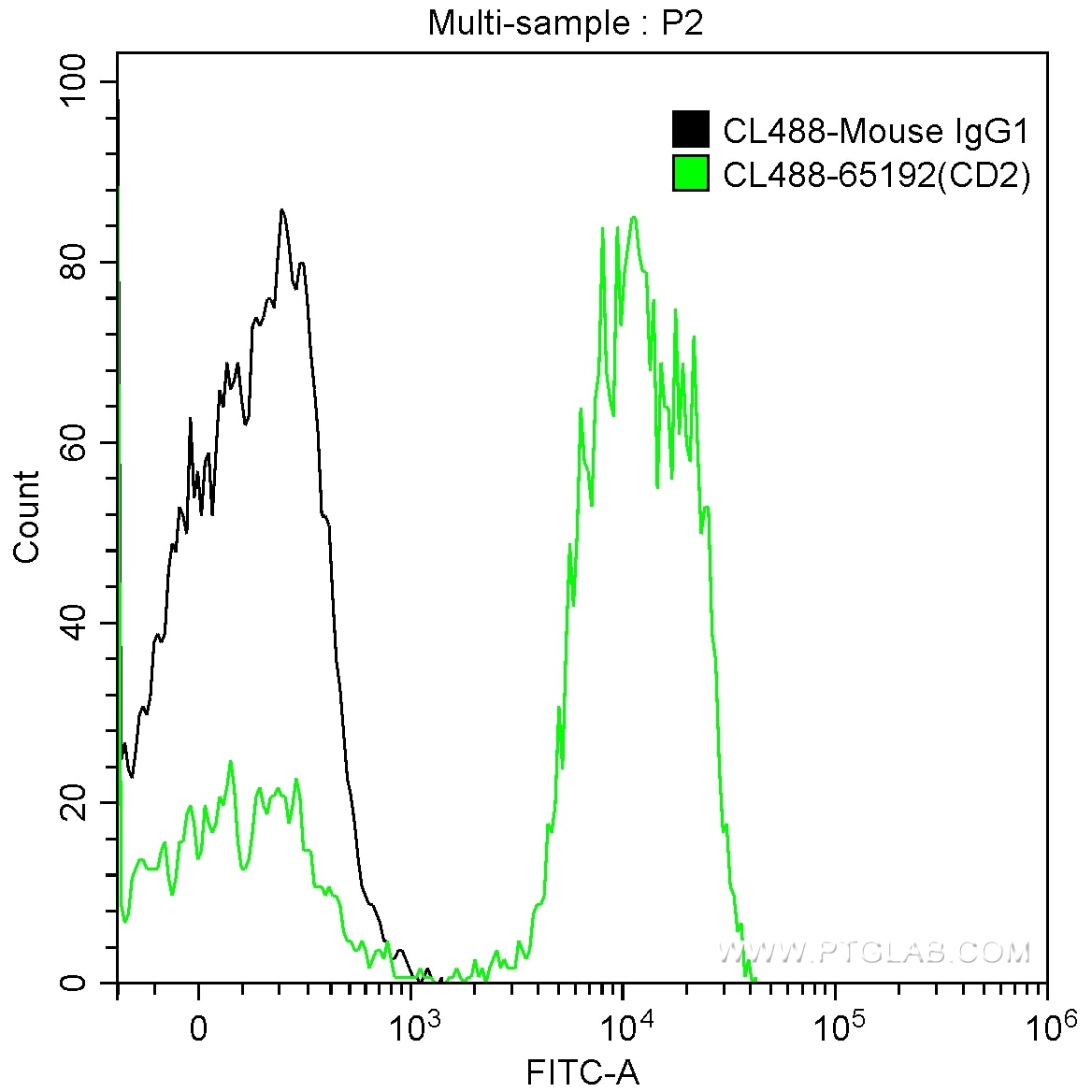 FC experiment of human peripheral blood lymphocytes using CL488-65192