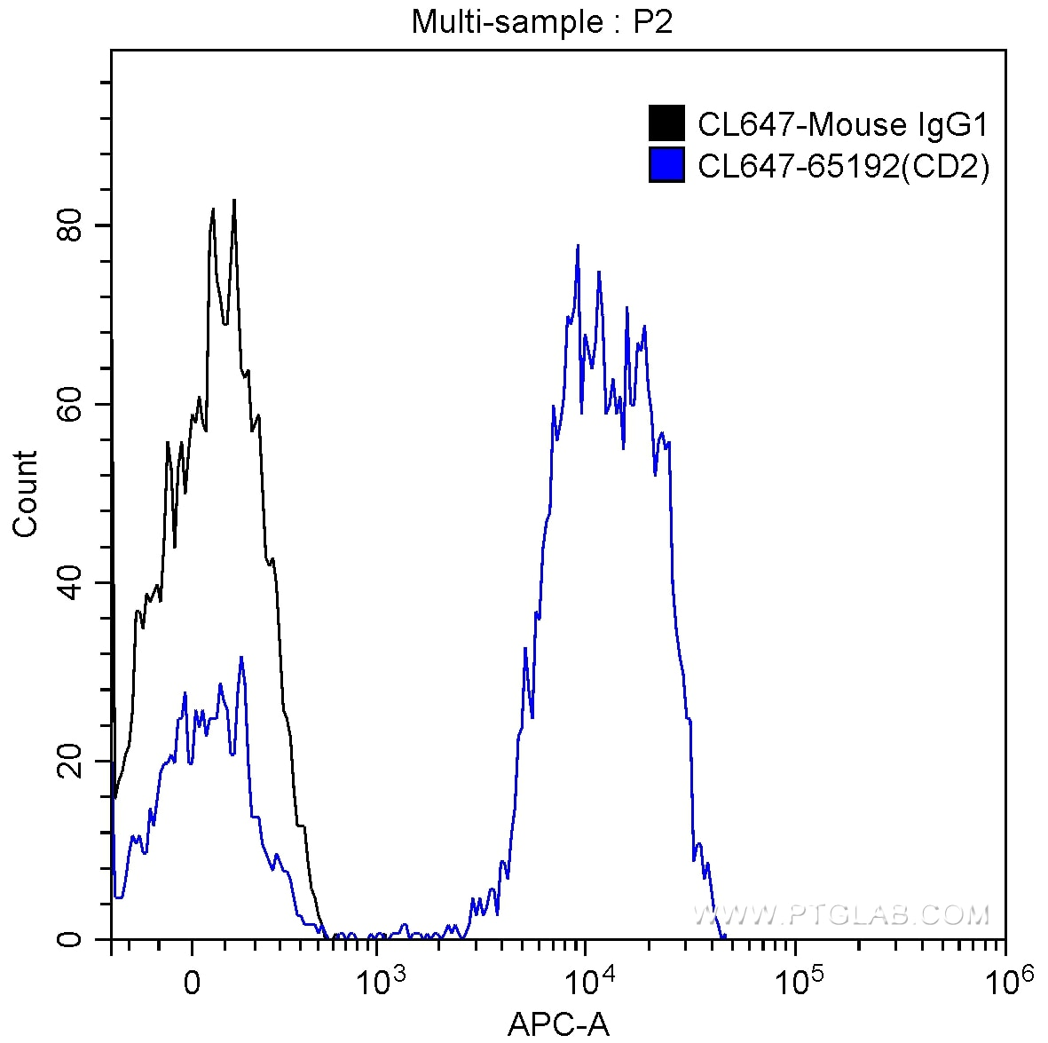 FC experiment of human peripheral blood lymphocytes using CL647-65192
