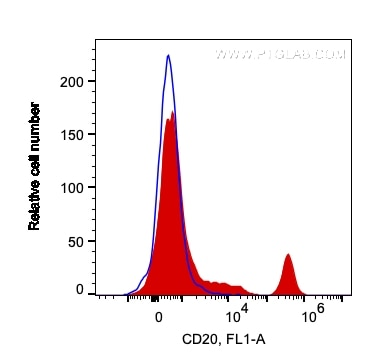 FC experiment of human PBMCs using 65085-1-Ig