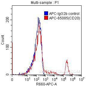 FC experiment of human peripheral blood lymphocytes using APC-65085
