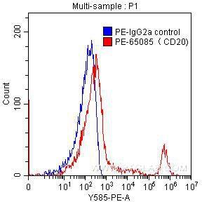 FC experiment of human peripheral blood lymphocytes using PE-65085