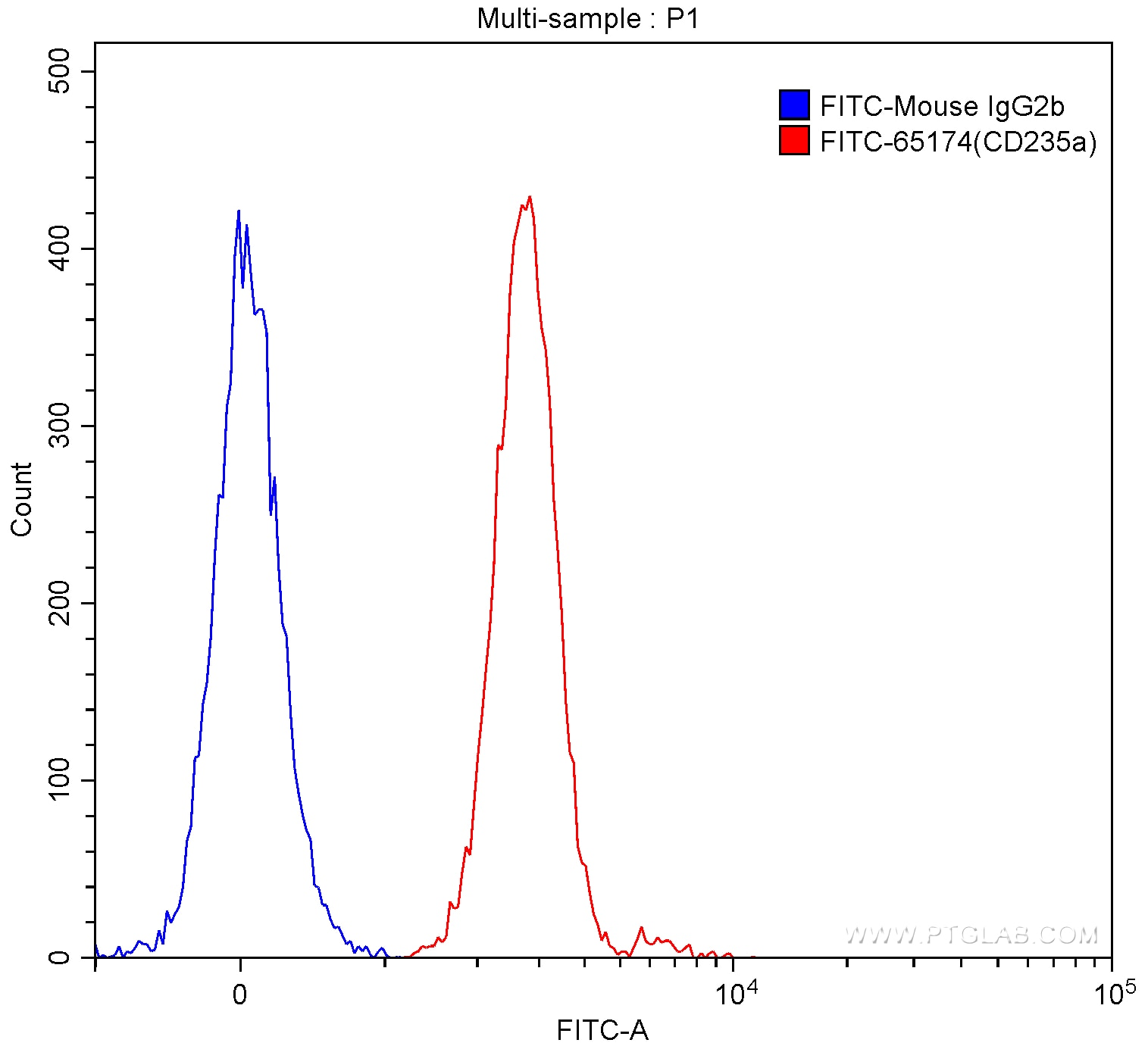 FC experiment of human red blood cells using FITC-65174
