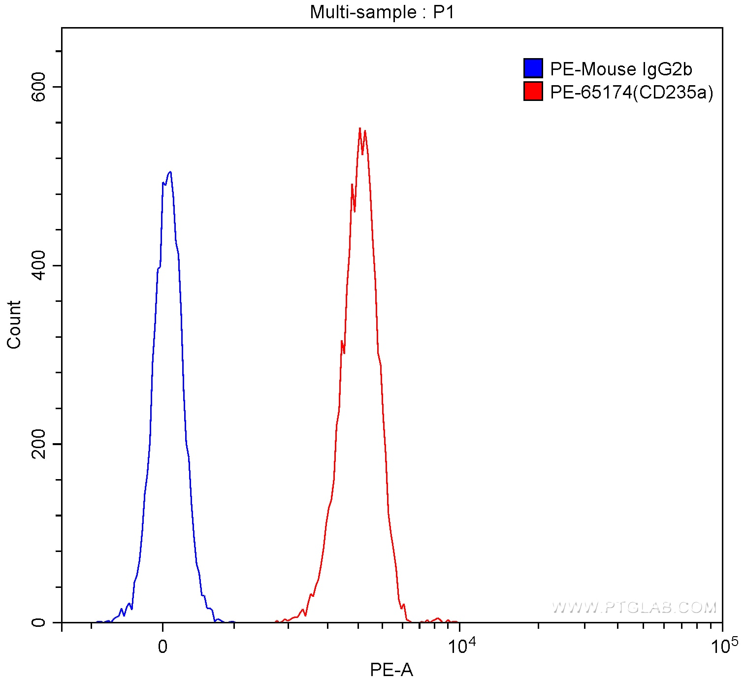 FC experiment of human red blood cells using PE-65174