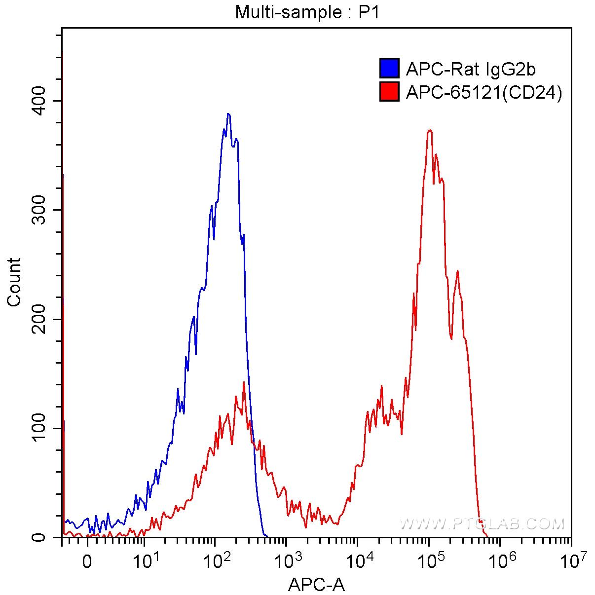 FC experiment of mouse splenocytes using APC-65121