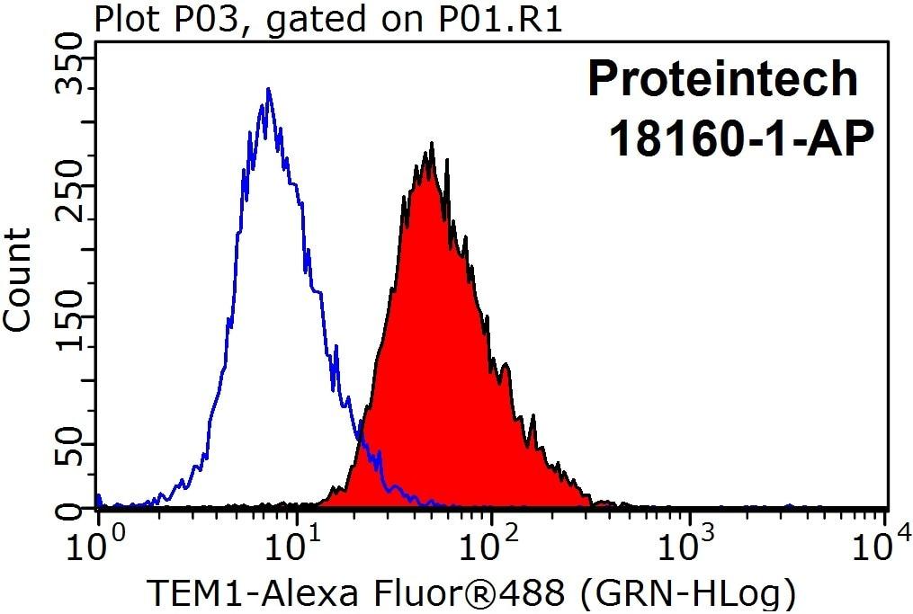 FC experiment of HeLa using 18160-1-AP