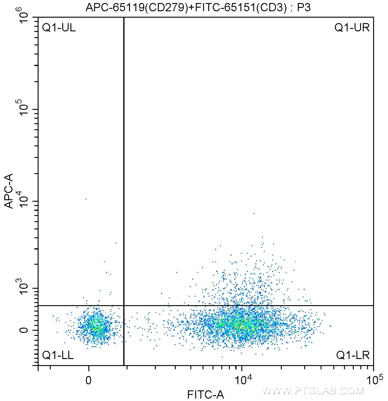 FC experiment of human peripheral blood lymphocytes using APC-65119