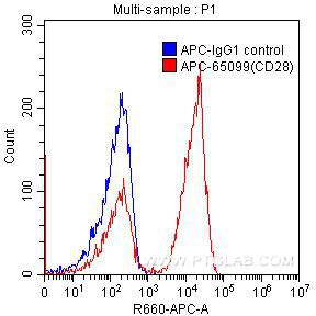 FC experiment of human peripheral blood lymphocytes using APC-65099