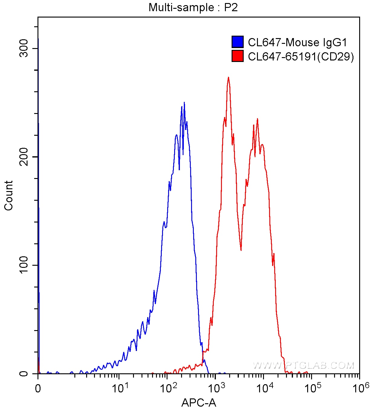 FC experiment of human peripheral blood lymphocytes using CL647-65191