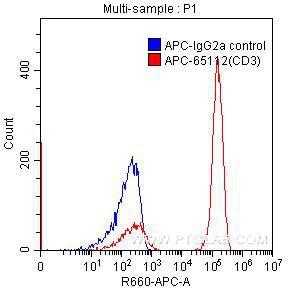 FC experiment of human peripheral blood lymphocytes using APC-65112