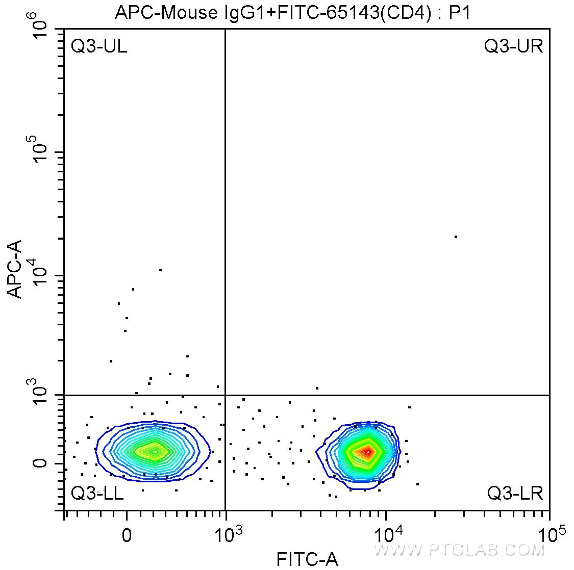 FC experiment of human peripheral blood lymphocytes using APC-65151