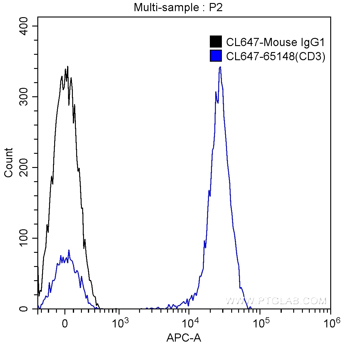 FC experiment of human peripheral blood lymphocytes using CL647-65148