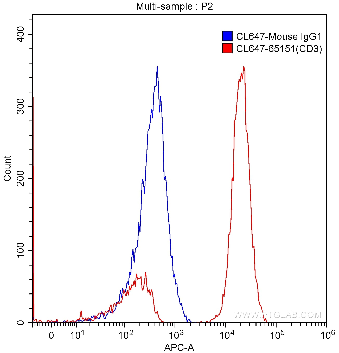 FC experiment of human peripheral blood lymphocytes using CL647-65151