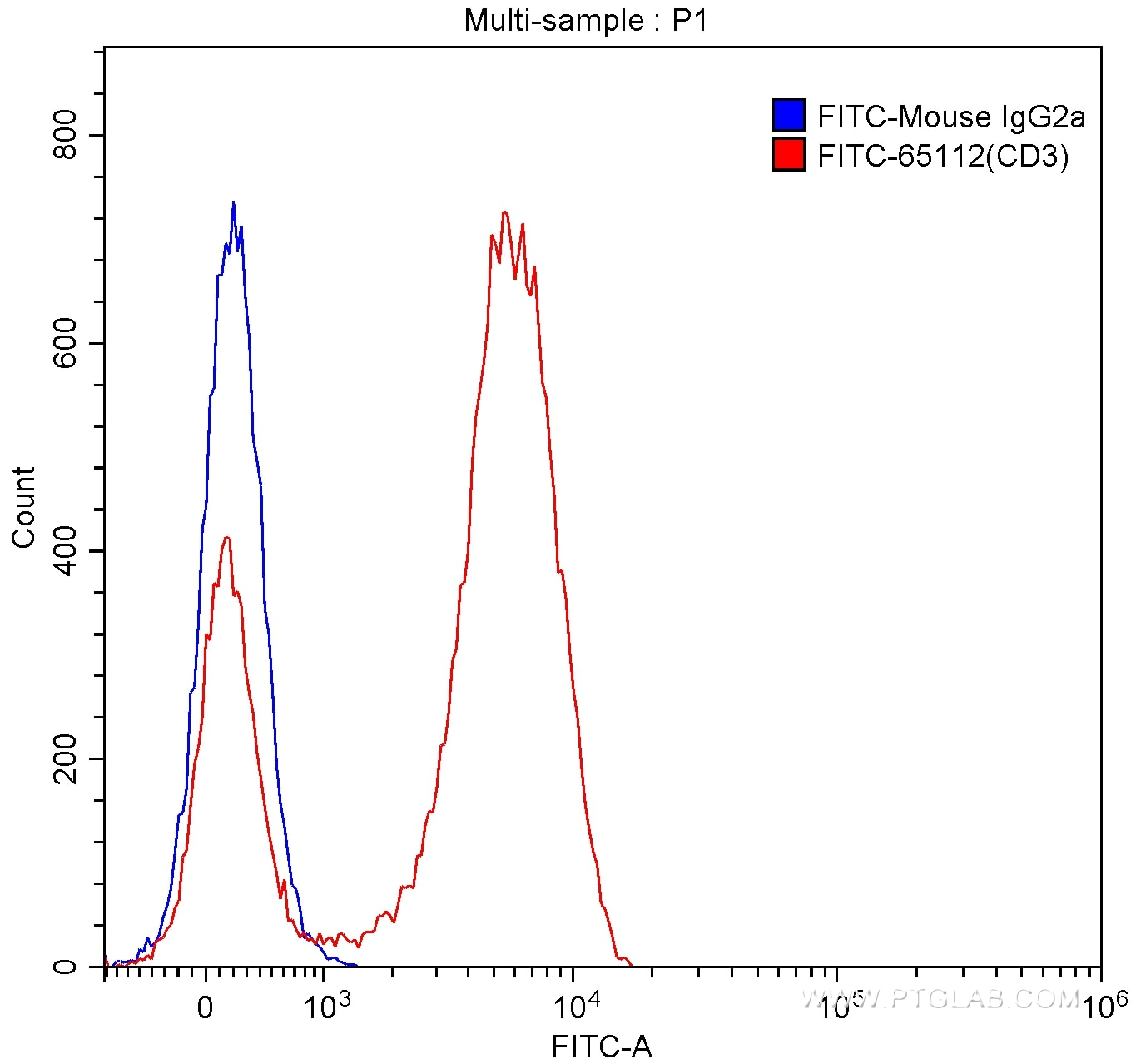 FC experiment of human peripheral blood lymphocytes using FITC-65112