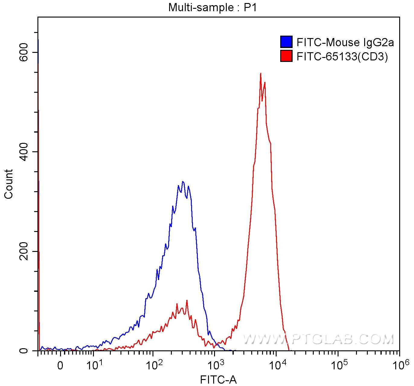 FC experiment of human peripheral blood lymphocytes using FITC-65133