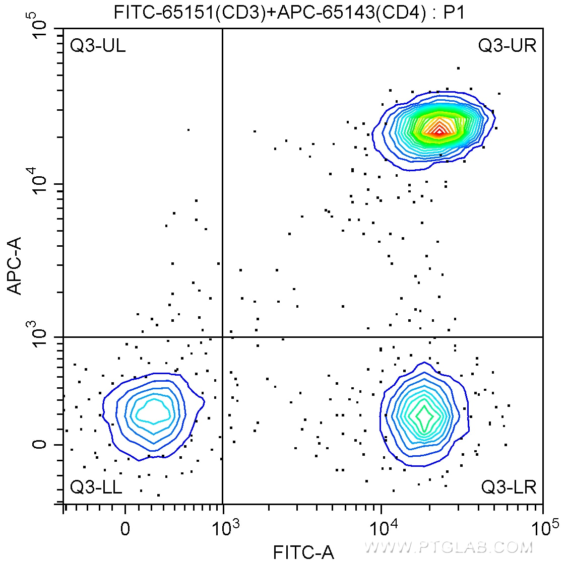 FC experiment of human peripheral blood lymphocytes using FITC-65151