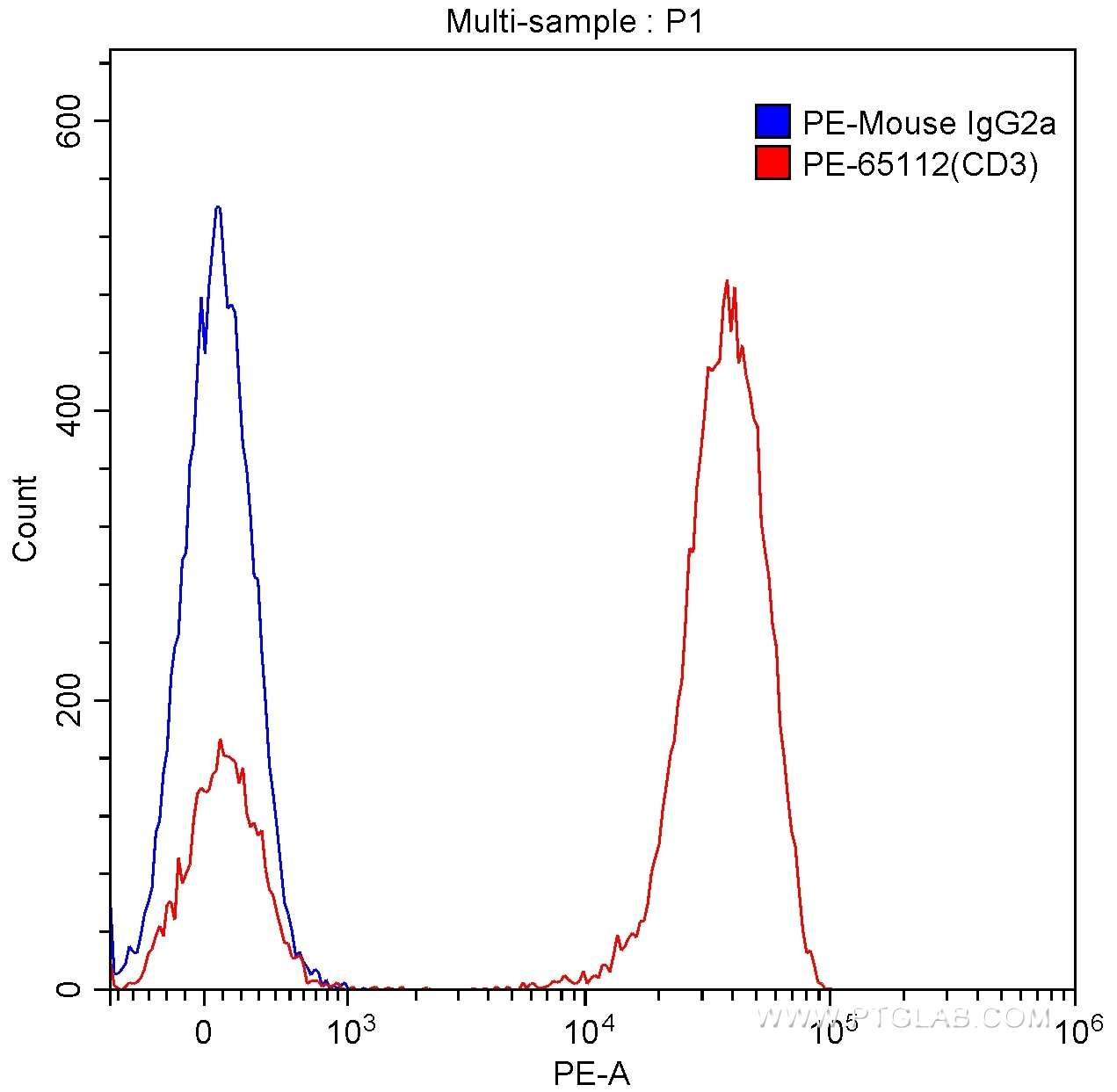 FC experiment of human peripheral blood lymphocytes using PE-65112