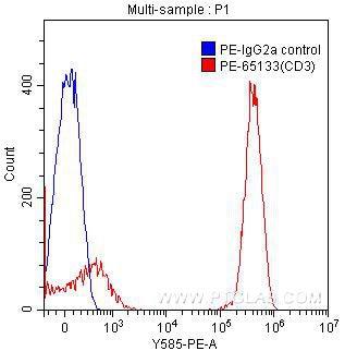 FC experiment of human peripheral blood lymphocytes using PE-65133