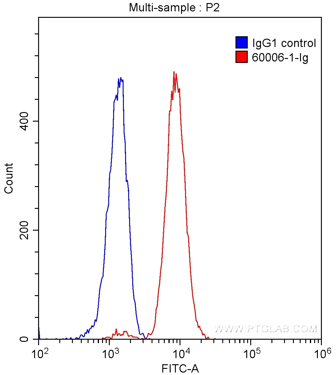FC experiment of Daudi using 60006-1-Ig