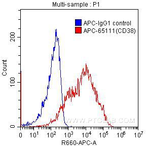 FC experiment of human peripheral blood lymphocytes using APC-65111