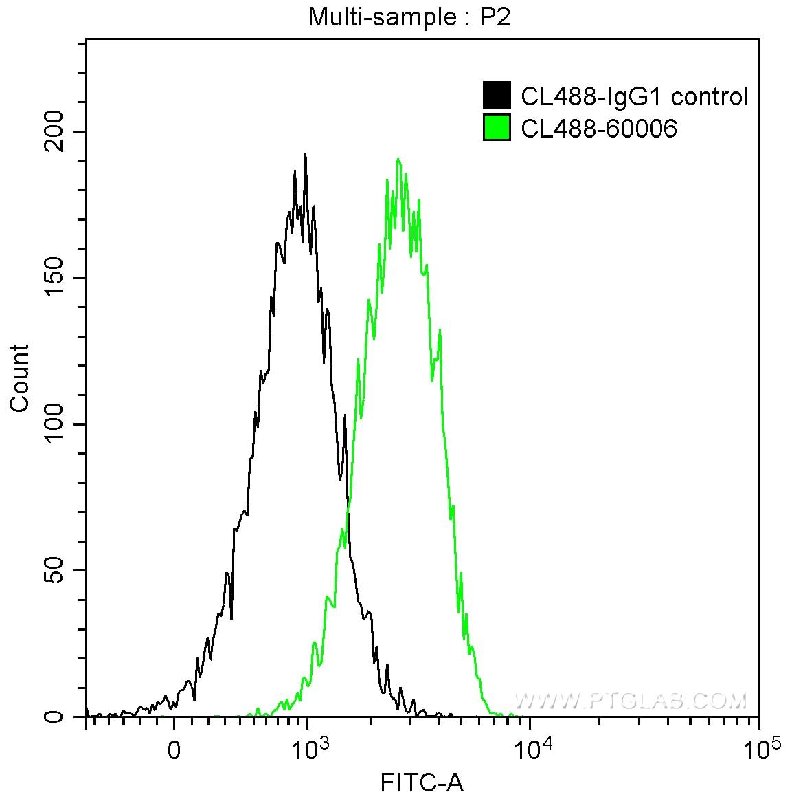 FC experiment of Daudi using CL488-60006