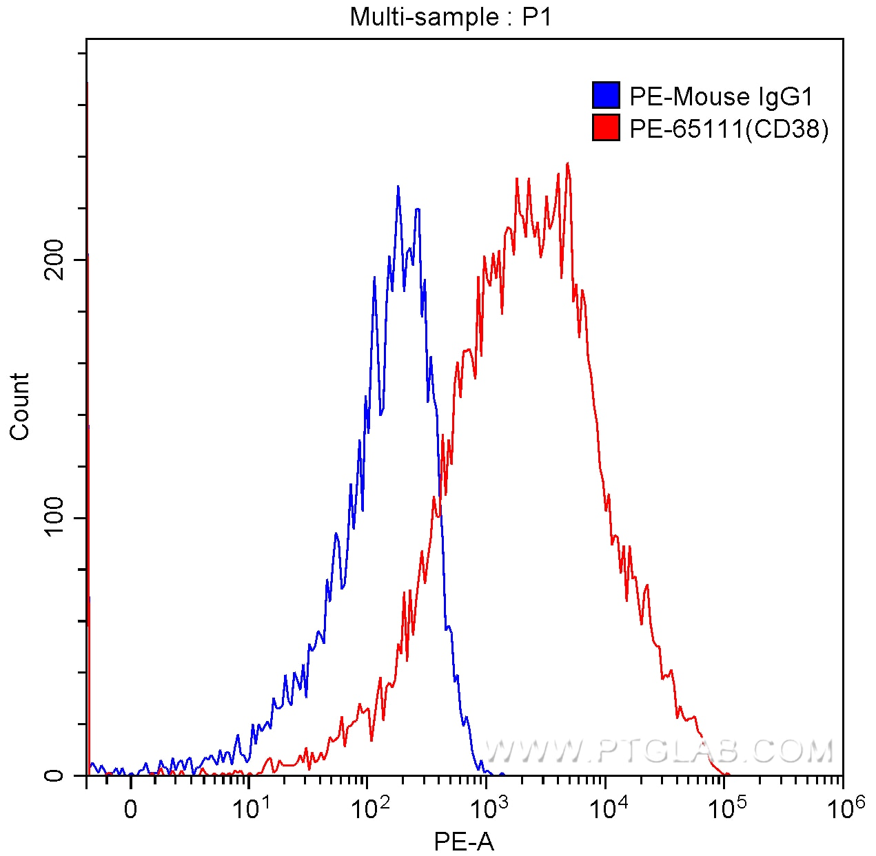 FC experiment of human peripheral blood lymphocytes using PE-65111