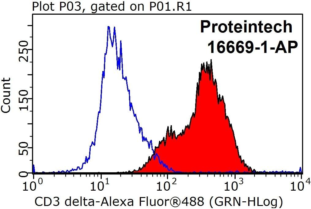 FC experiment of Jurkat using 16669-1-AP