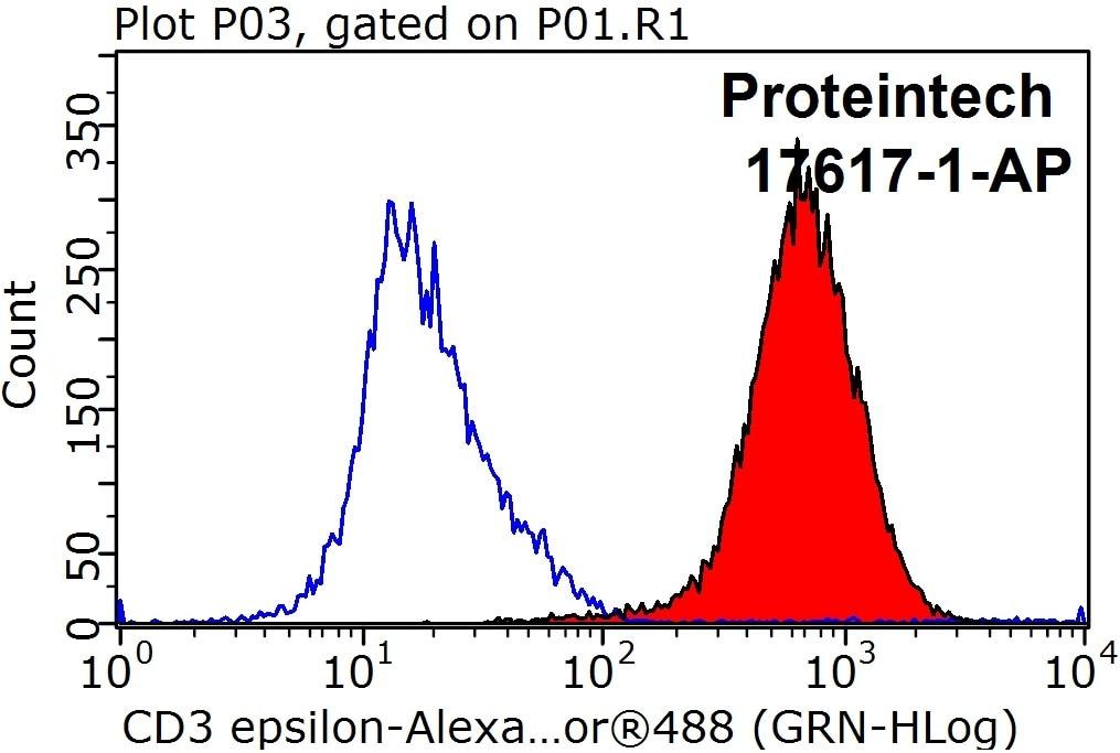 CD3 Polyclonal antibody