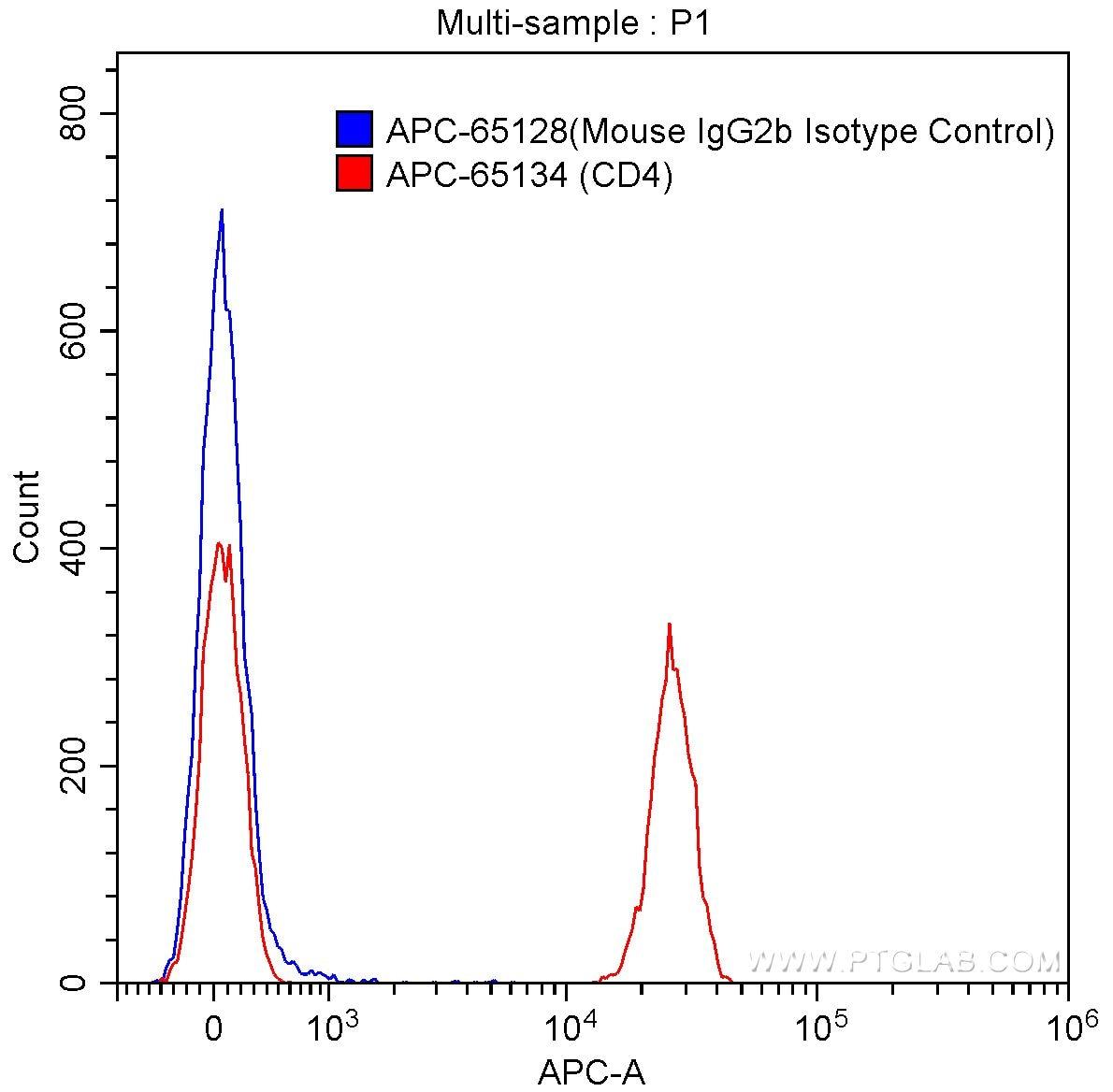 FC experiment of human peripheral blood lymphocytes using APC-65134