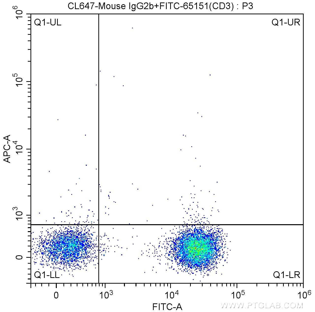 FC experiment of human peripheral blood lymphocytes using CL647-65134