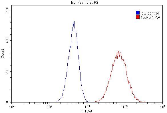 FC experiment of HeLa using 15675-1-AP