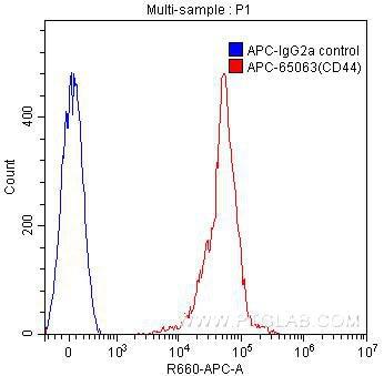 FC experiment of human peripheral blood lymphocytes using APC-65063