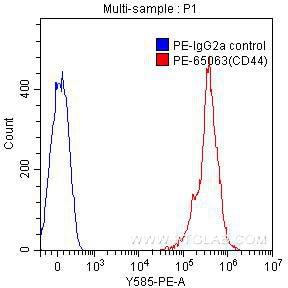 FC experiment of human peripheral blood lymphocytes using PE-65063
