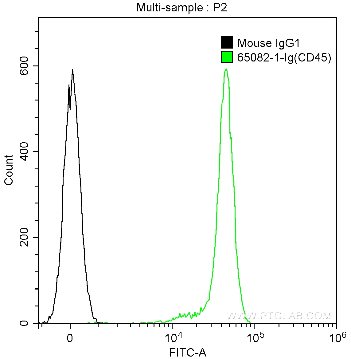 FC experiment of human peripheral blood lymphocytes using 65082-1-Ig