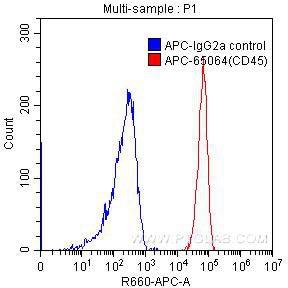 FC experiment of human peripheral blood lymphocytes using APC-65064