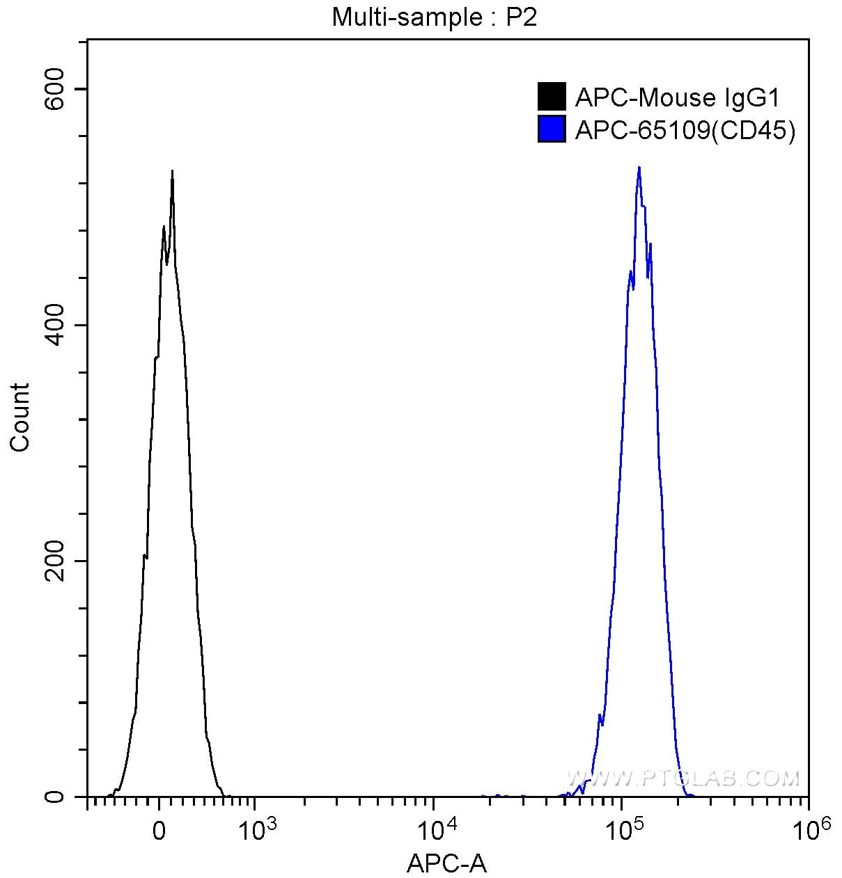 FC experiment of human peripheral blood lymphocytes using APC-65109