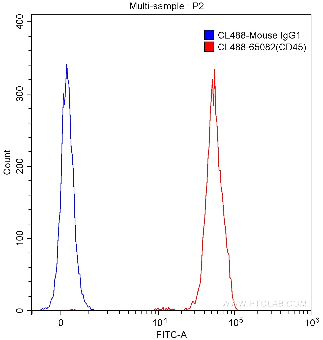 FC experiment of human peripheral blood lymphocytes using CL488-65082