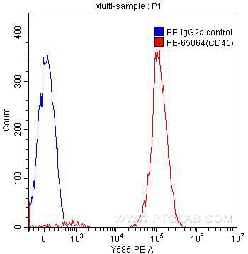 FC experiment of human peripheral blood lymphocytes using PE-65064