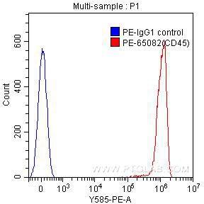 FC experiment of human peripheral blood lymphocytes using PE-65082