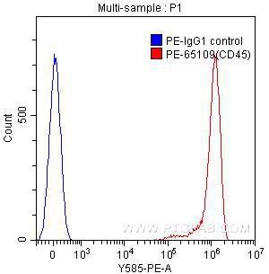 FC experiment of human peripheral blood lymphocytes using PE-65109