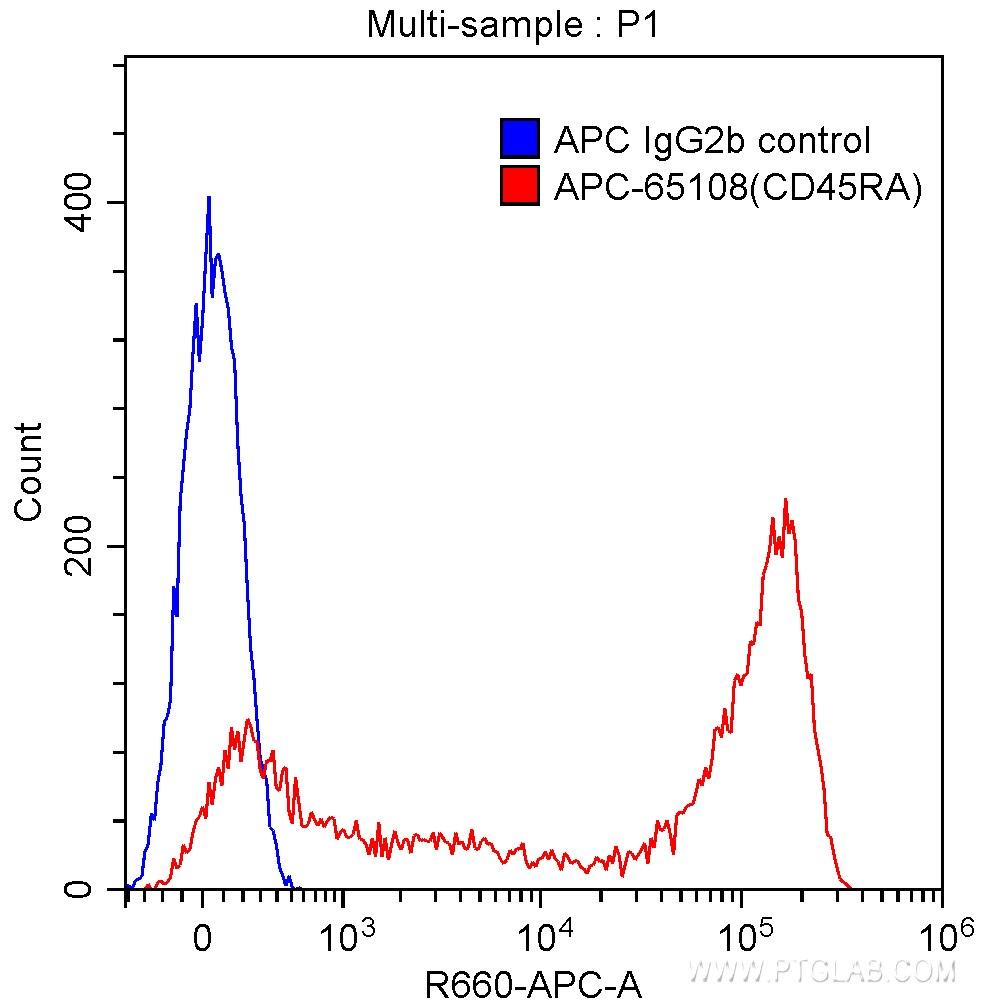 FC experiment of human peripheral blood lymphocytes using APC-65108