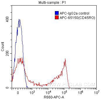 FC experiment of human peripheral blood lymphocytes using APC-65150