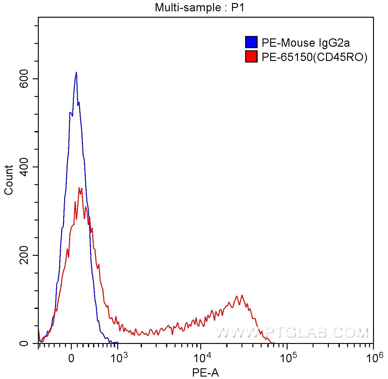 FC experiment of human peripheral blood lymphocytes using PE-65150