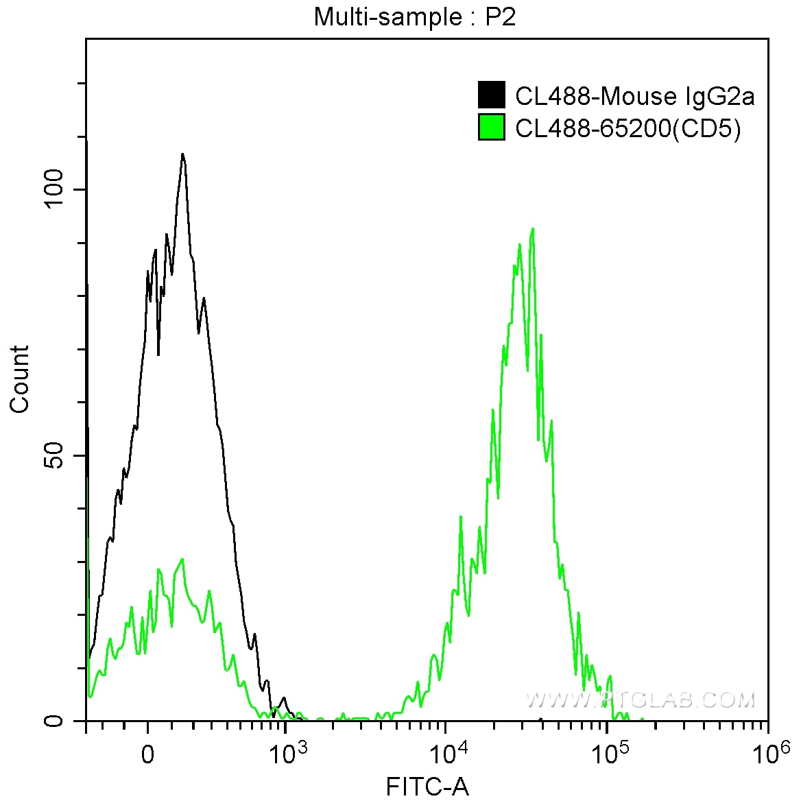 FC experiment of human peripheral blood lymphocytes using CL488-65200