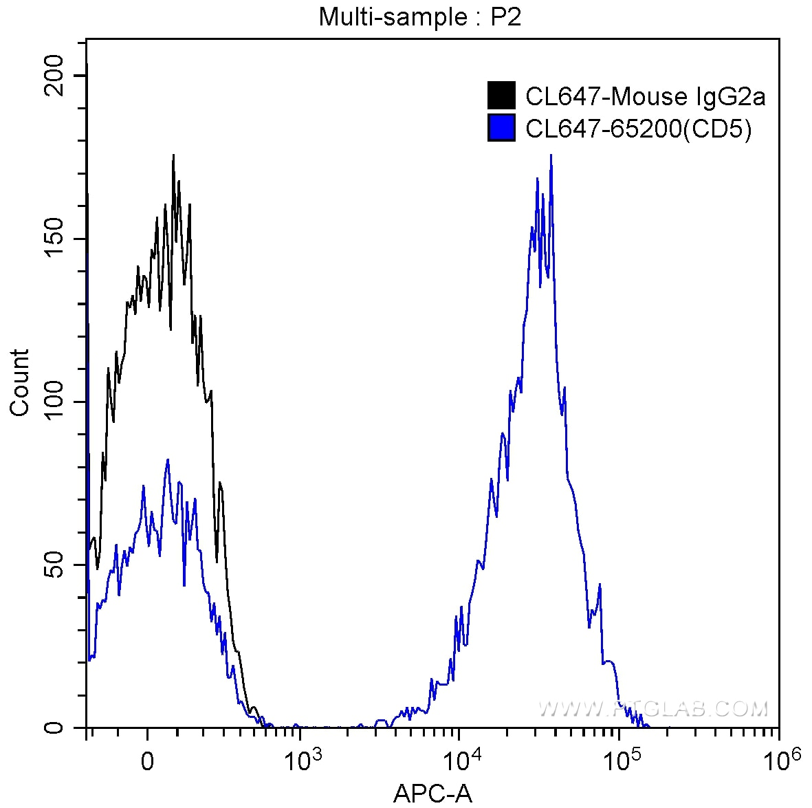 FC experiment of human peripheral blood lymphocytes using CL647-65200