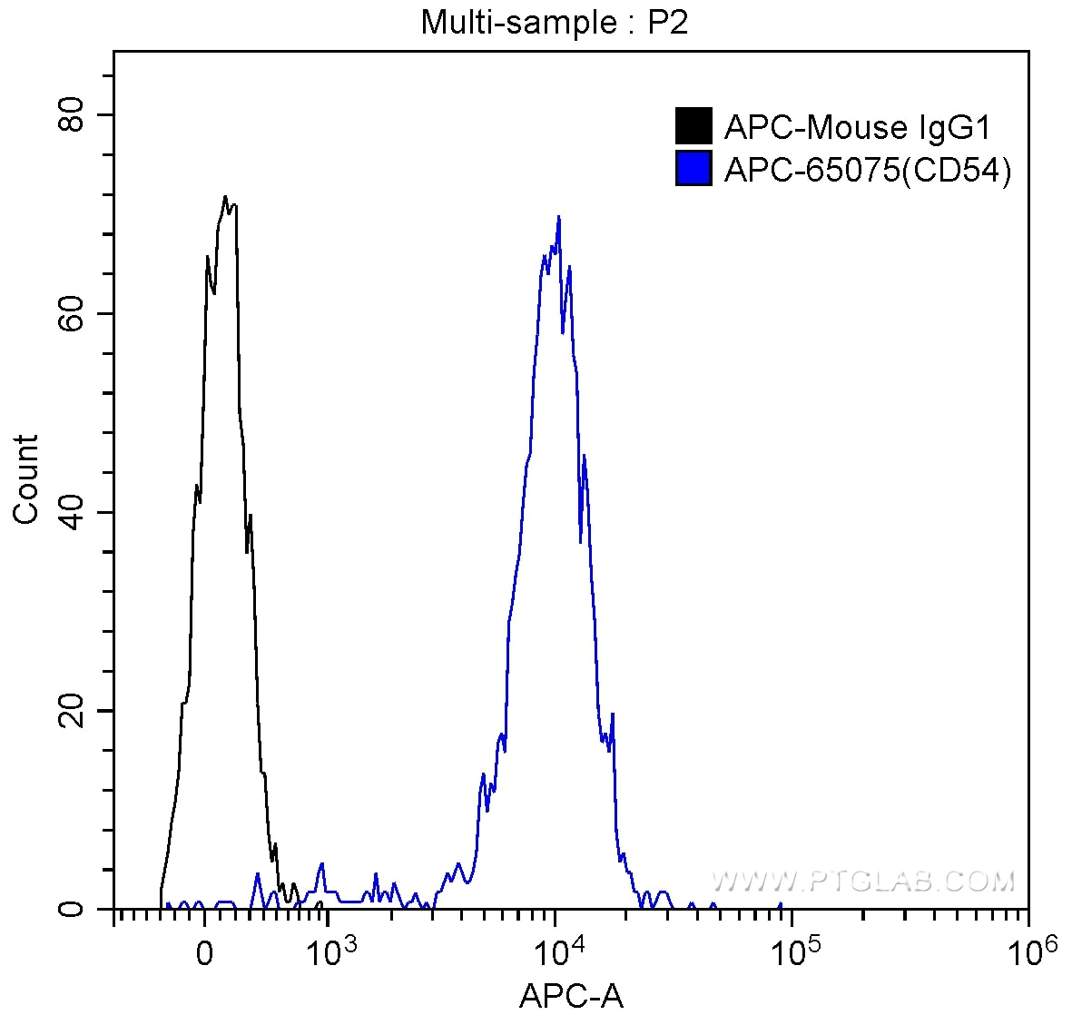FC experiment of human peripheral blood monocytes using APC-65075