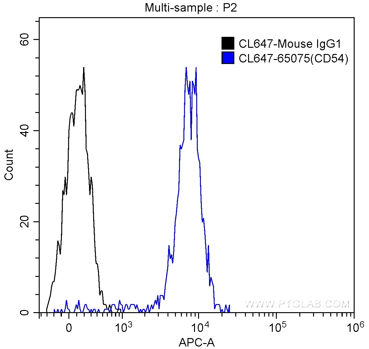 FC experiment of human peripheral blood monocytes using CL647-65075