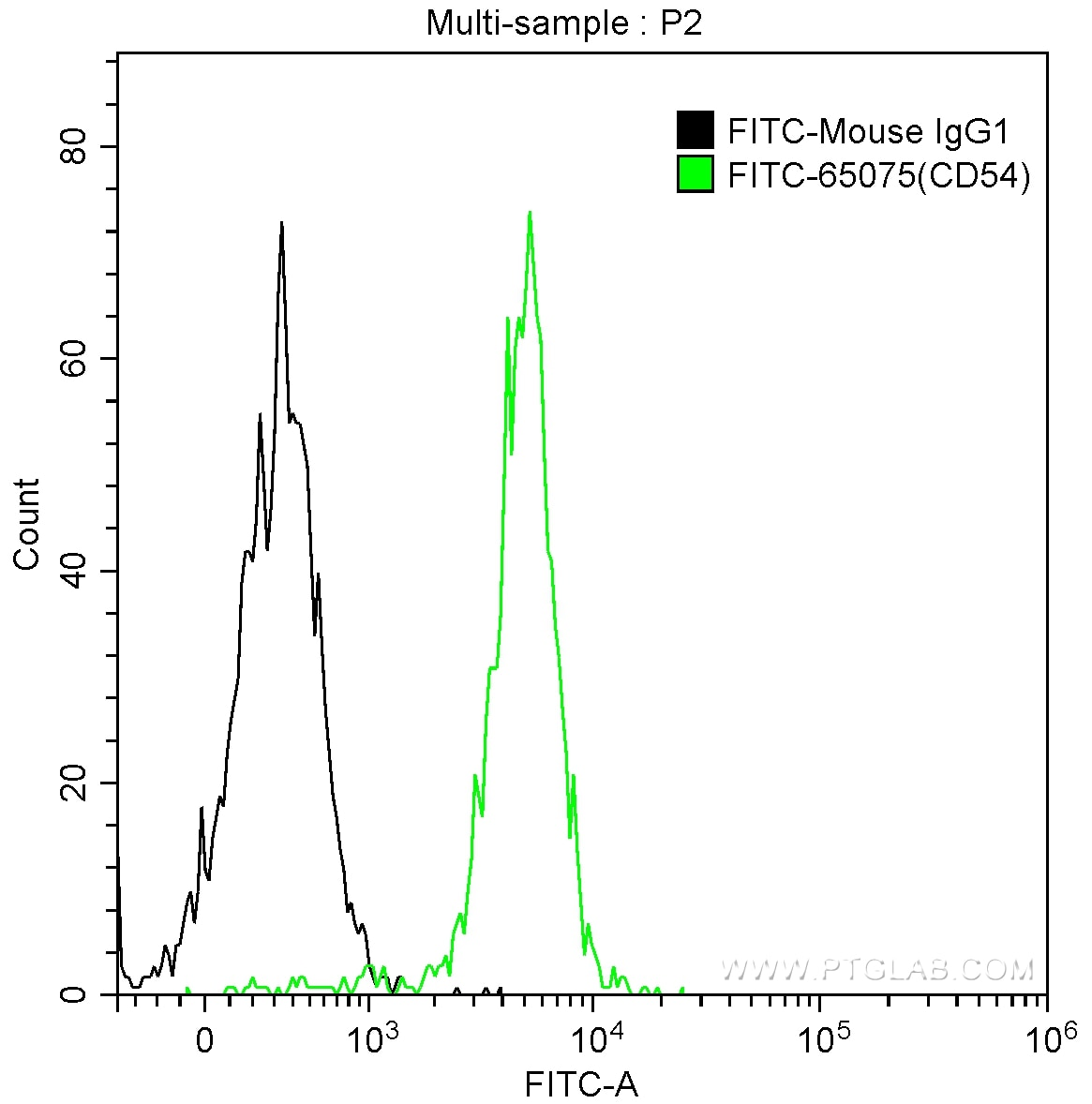 FC experiment of human peripheral blood monocytes using FITC-65075